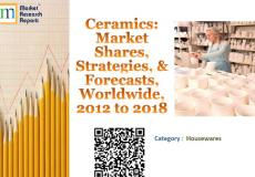 Ceramics: Market Shares, Strategies, and Forecasts, Worldwide, 2012 to 2018