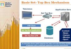 Set-Top Box Market in India 2012